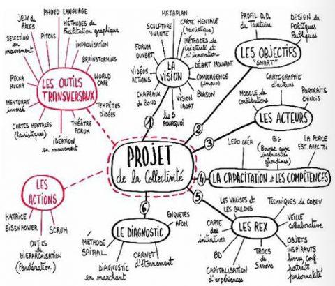 Exemple de Mind Map, mais vous le faite comme vous voulez, rien d'académique!